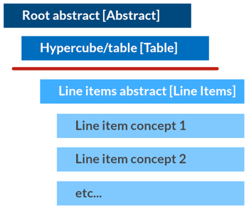 Hypercube doesn't have an axis XBRL outline structure